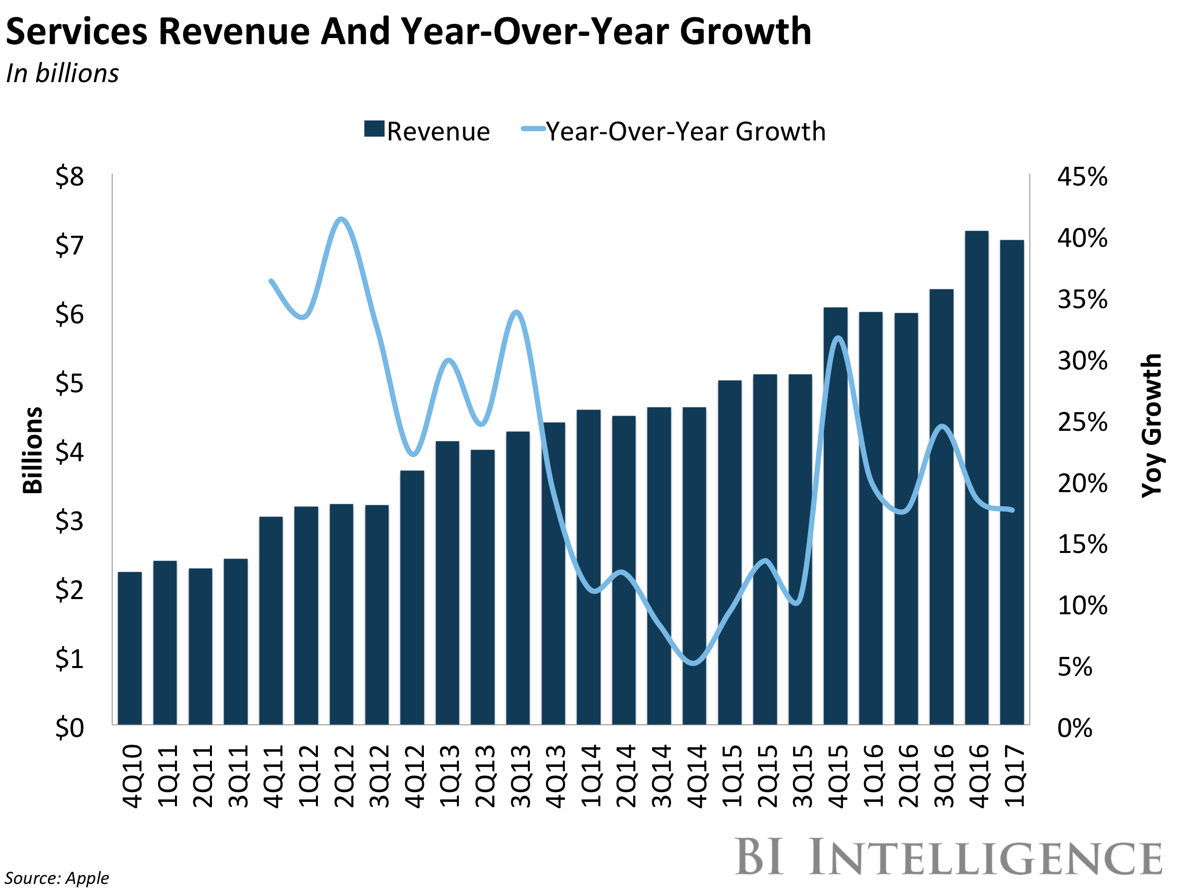 bii apple services revenue and yoy growth q1 2017
