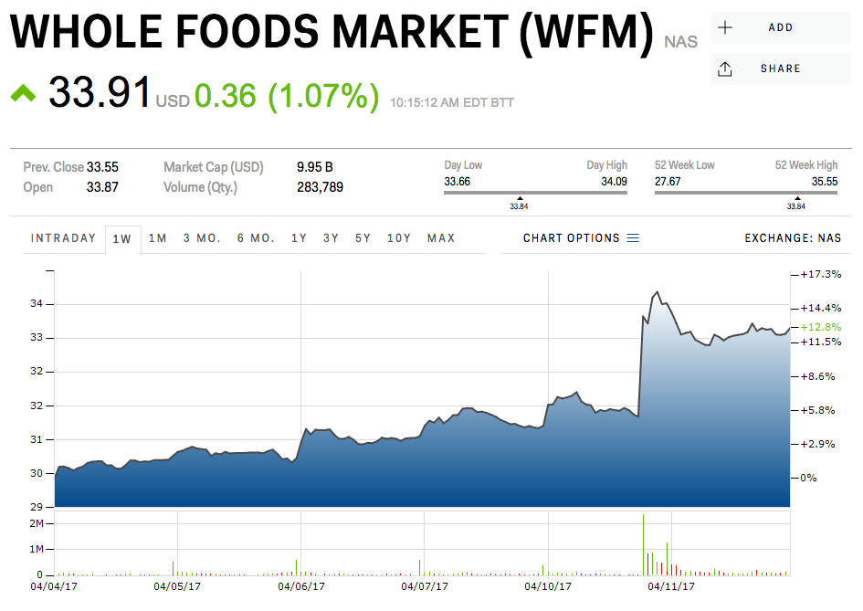 """whole foods market finance analysis Austin, texas-based whole foods market, founded in 1978 and public since 1992, is the leading retailer of natural and organic foods, and the nation's first """"certified organic"""" grocer the company has around 87,000 employees, and maintains a network of over 400 stores in the us, canada, and the uk, with units varying in size from."""